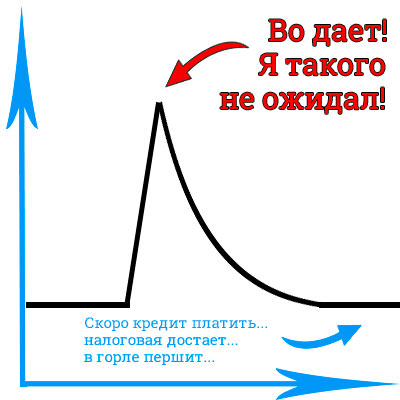 График зависимости внимания людей от времени