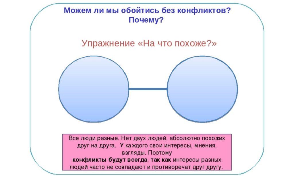 Какая стратегия поведения в конфликтных ситуациях самая эффективная